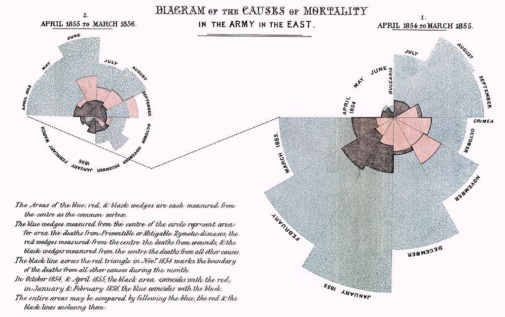 Klassisches Beispiel: Sterblichkeitsauswertung durch Florence Nightingale (Quelle: https://de.wikipedia.org/wiki/Florence_Nightingale)